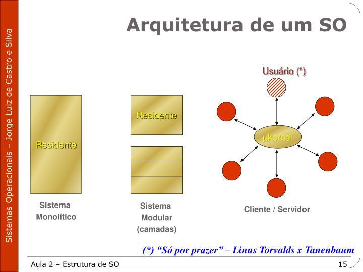 Arquitetura de um SO