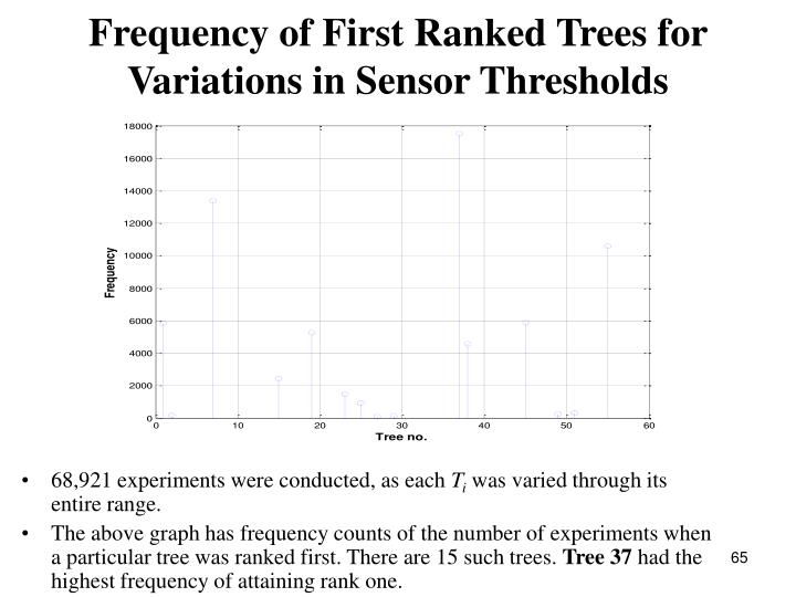 Frequency of First Ranked Trees for Variations in Sensor Thresholds