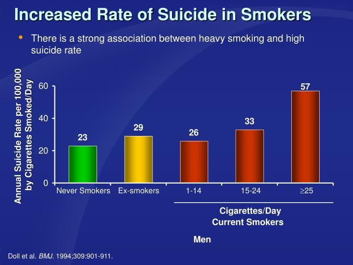Increased Rate of Suicide in Smokers