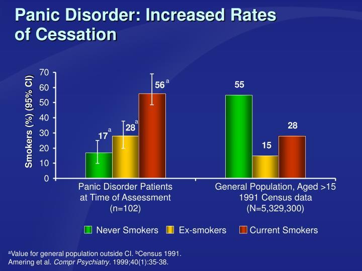 Panic Disorder: Increased Rates