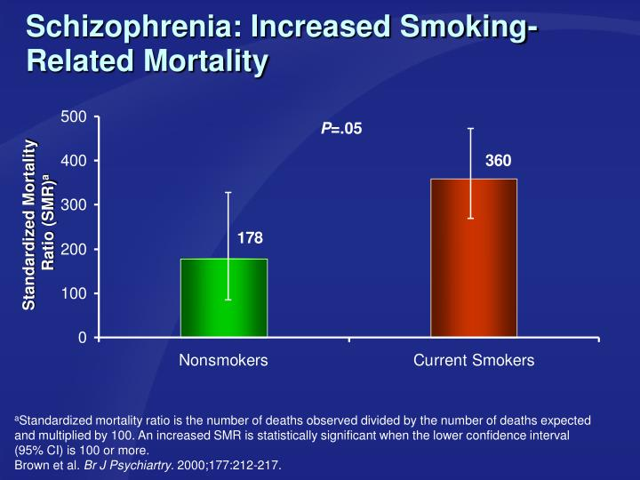 Schizophrenia: Increased Smoking-Related Mortality