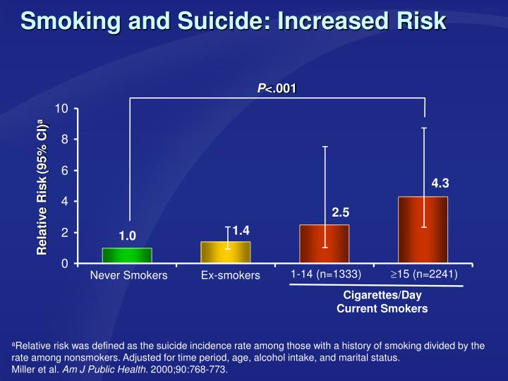 Smoking and Suicide: Increased Risk