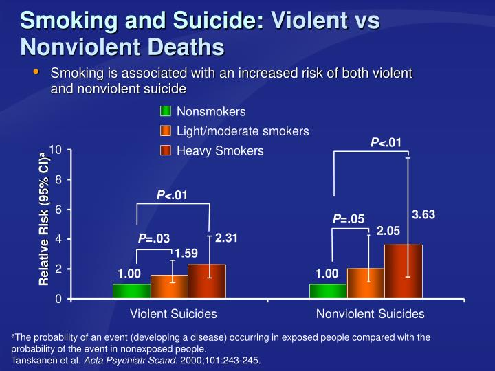 Smoking and Suicide:
