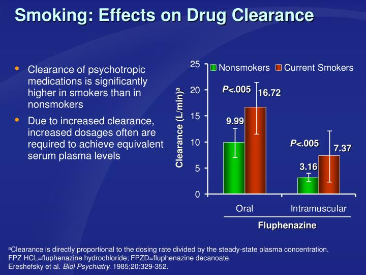 Smoking: Effects on Drug Clearance