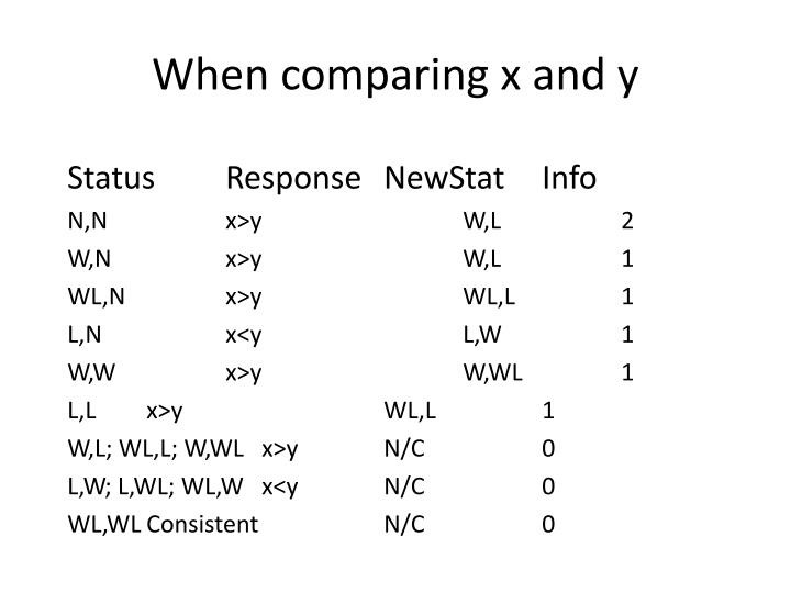 When comparing x and y