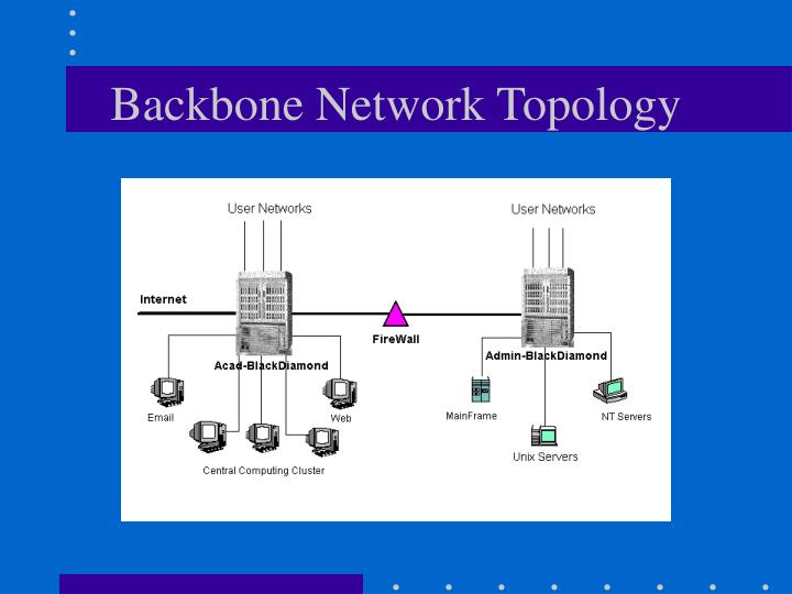 Backbone Network Topology