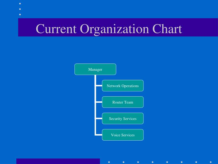 Current Organization Chart
