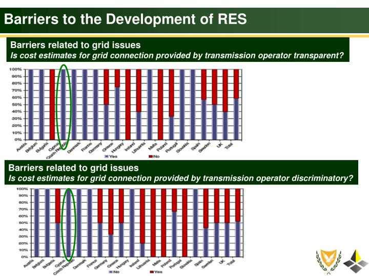 Barriers to the Development of RES