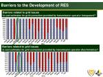 barriers to the development of res1