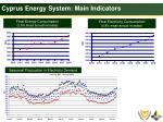 cyprus energy system main indicators1
