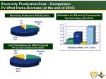 electricity production cost comparison pv wind parks biomass at the end of 2010