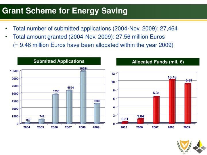 Grant Scheme for Energy Saving
