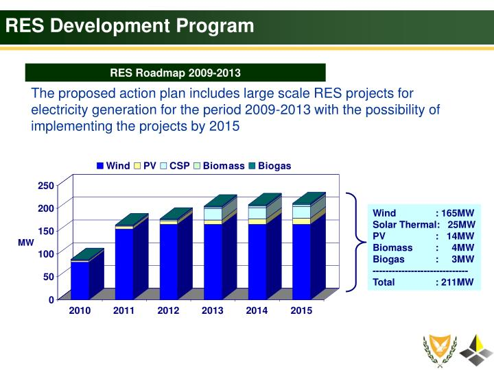 RES Development Program