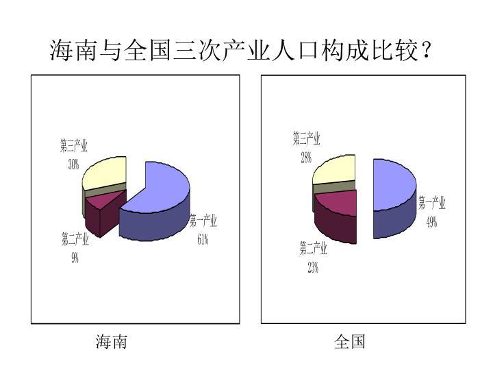 海南与全国三次产业人口构成比较?
