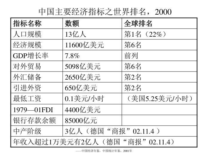 中国主要经济指标之世界排名,