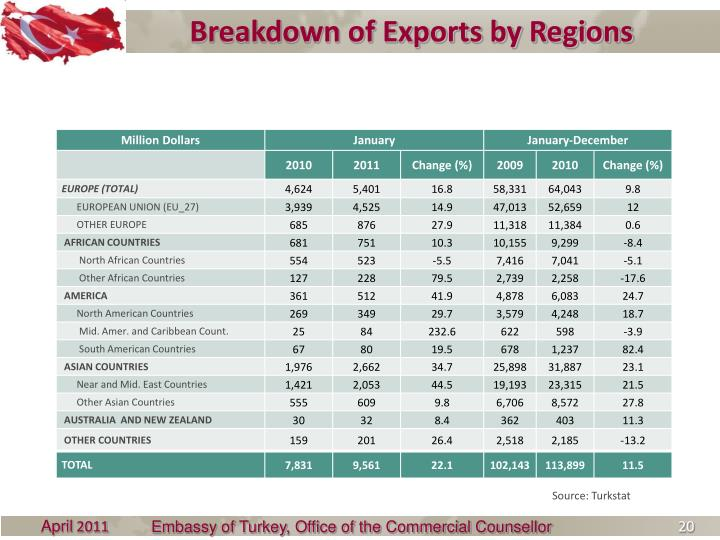 Breakdown of Exports by Regions