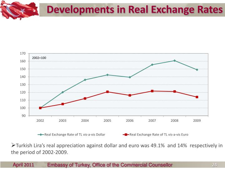 Developments in Real Exchange Rates