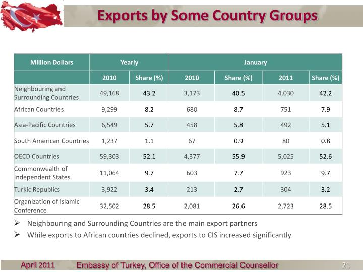 Exports by Some Country Groups