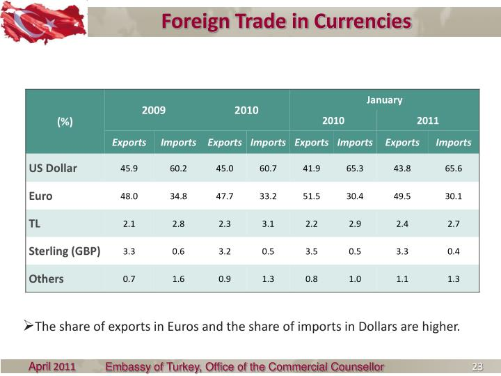 Foreign Trade in Currencies
