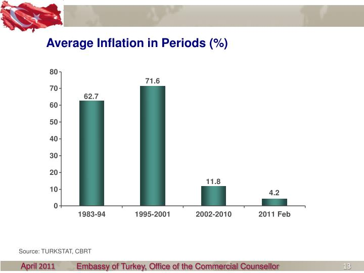 Average Inflation in Periods (%)