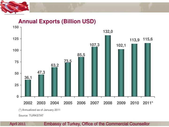 Annual Exports (Billion USD)