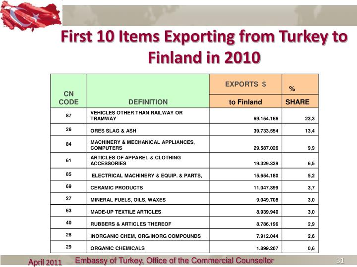 First 10 Items Exporting from Turkey to Finland in 2010