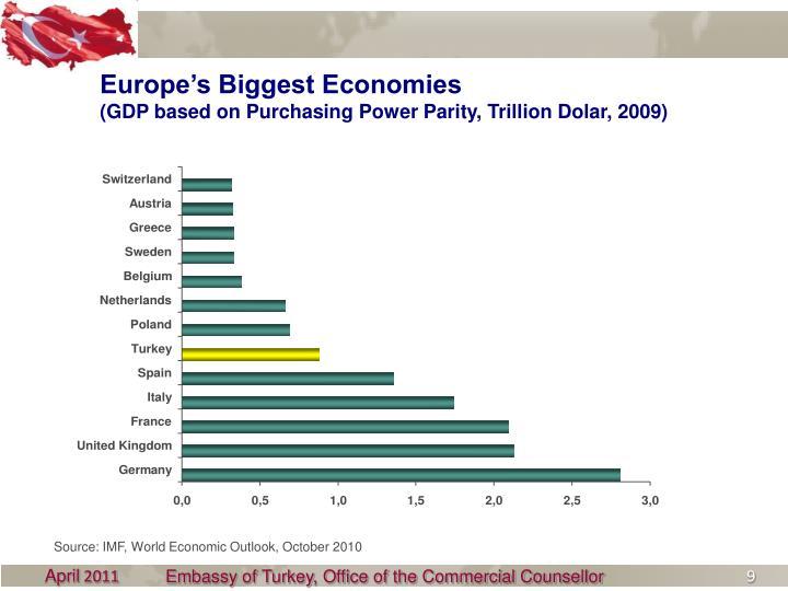 Europe's Biggest Economies