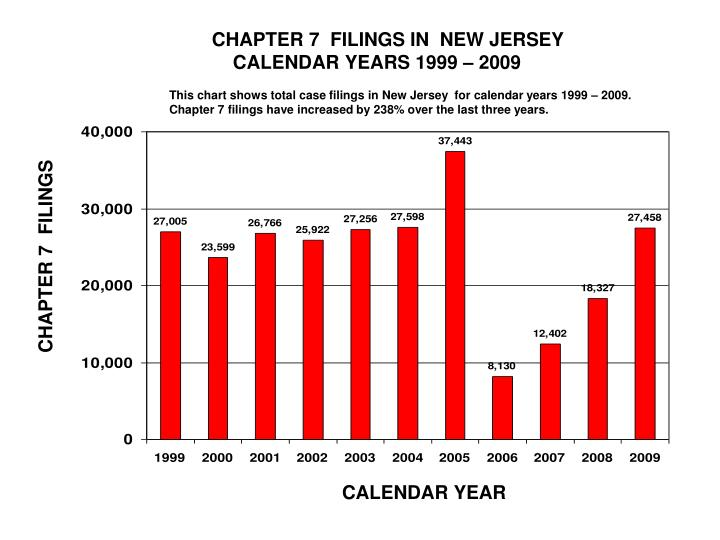 CHAPTER 7  FILINGS IN  NEW JERSEY