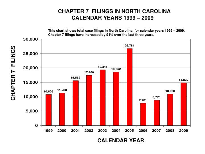 CHAPTER 7  FILINGS IN NORTH CAROLINA