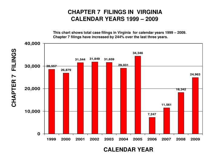 CHAPTER 7  FILINGS IN  VIRGINIA