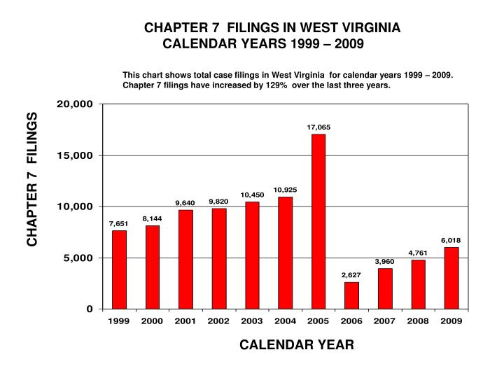 CHAPTER 7  FILINGS IN WEST VIRGINIA