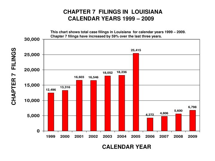 CHAPTER 7  FILINGS IN  LOUISIANA