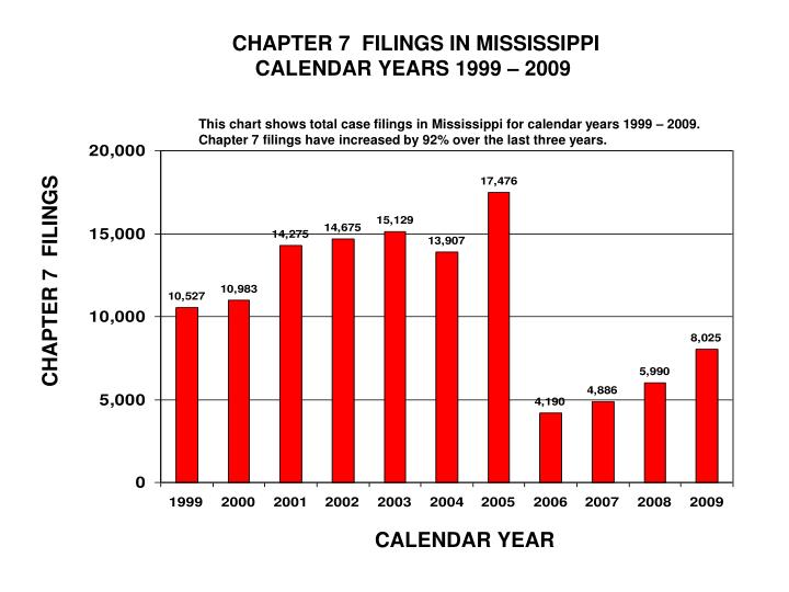 CHAPTER 7  FILINGS IN MISSISSIPPI