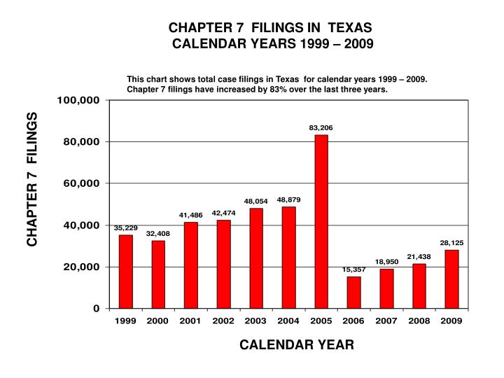 CHAPTER 7  FILINGS IN  TEXAS
