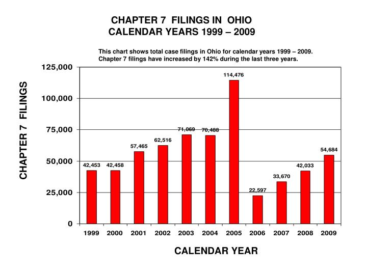 CHAPTER 7  FILINGS IN  OHIO
