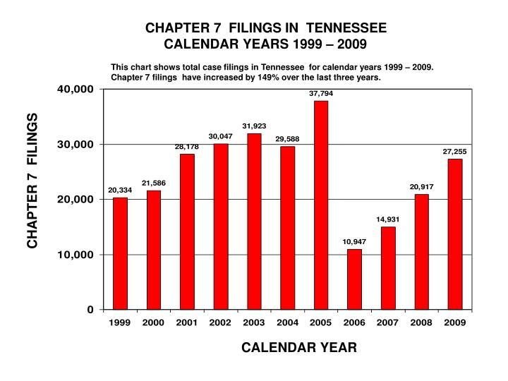 CHAPTER 7  FILINGS IN  TENNESSEE