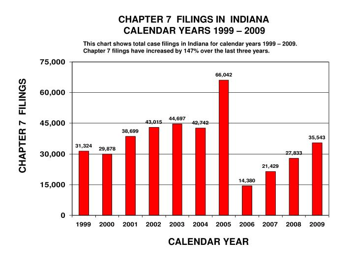 CHAPTER 7  FILINGS IN  INDIANA