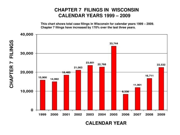 CHAPTER 7  FILINGS IN  WISCONSIN