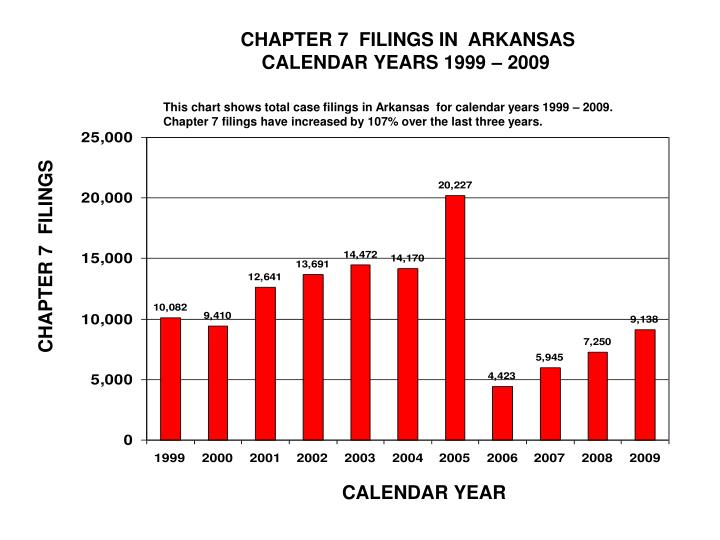 CHAPTER 7  FILINGS IN  ARKANSAS