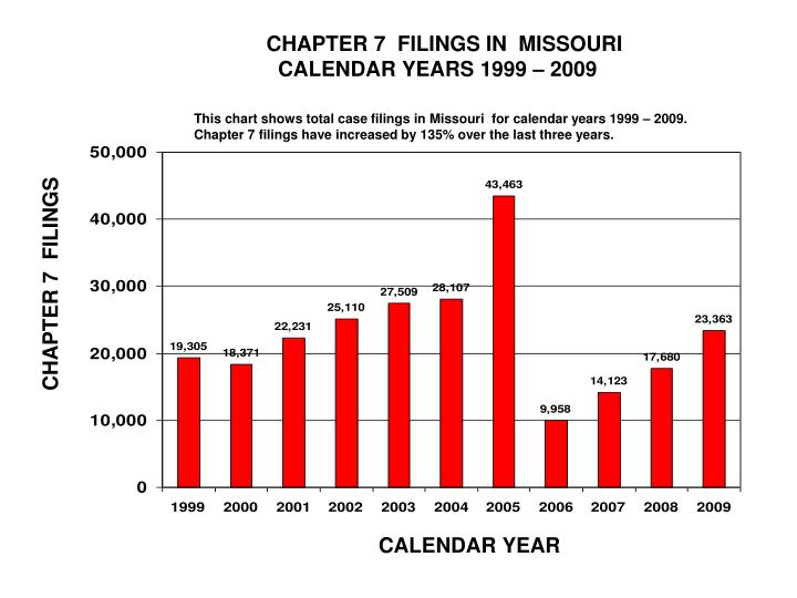 CHAPTER 7  FILINGS IN  MISSOURI
