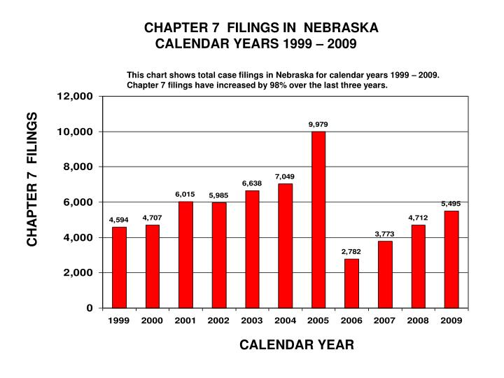 CHAPTER 7  FILINGS IN  NEBRASKA