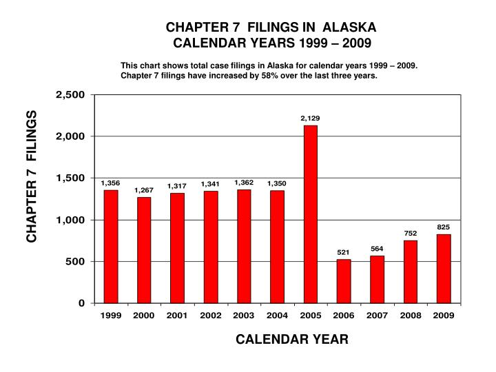 CHAPTER 7  FILINGS IN  ALASKA