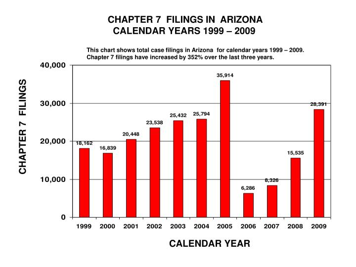 CHAPTER 7  FILINGS IN  ARIZONA
