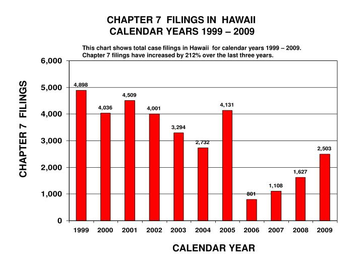 CHAPTER 7  FILINGS IN  HAWAII