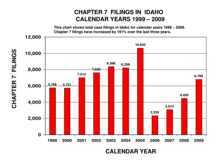 CHAPTER 7  FILINGS IN  IDAHO
