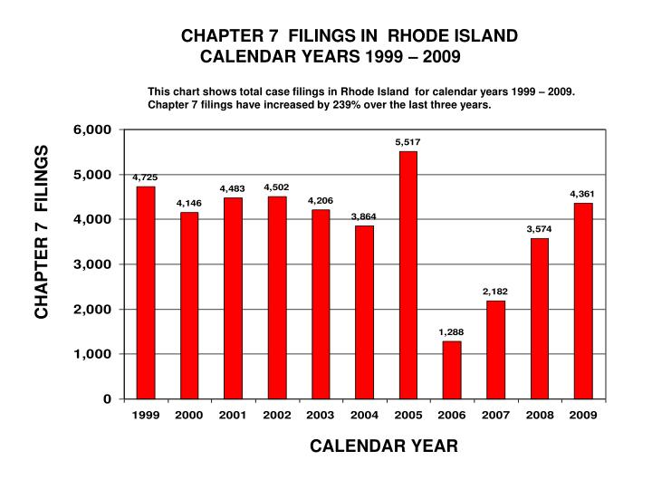 CHAPTER 7  FILINGS IN  RHODE ISLAND