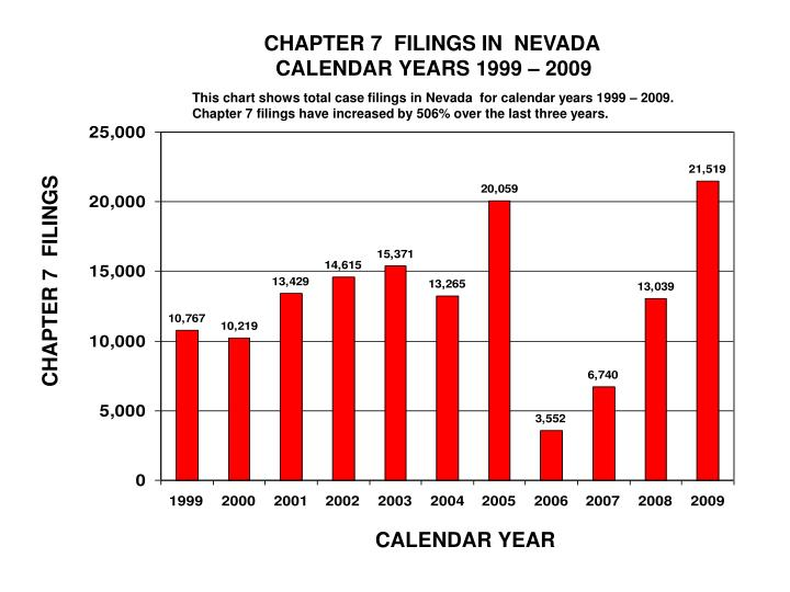 CHAPTER 7  FILINGS IN  NEVADA