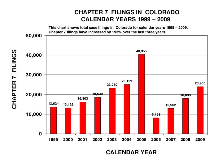CHAPTER 7  FILINGS IN  COLORADO