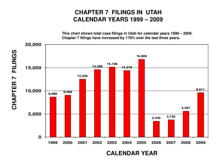 CHAPTER 7  FILINGS IN  UTAH