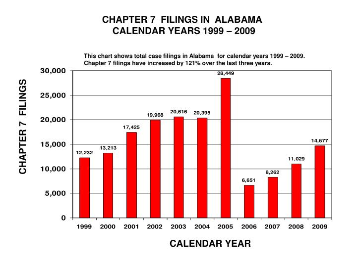 CHAPTER 7  FILINGS IN  ALABAMA